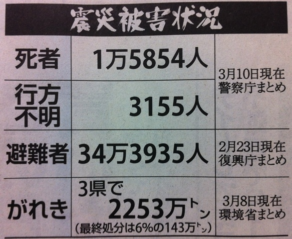 東日本大震災1年 被害状況
