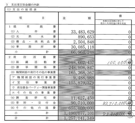 国民新党本部 支出1(平成22年11月公表)