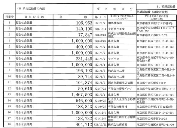 国民新党本部 支出2(平成22年11月公表)