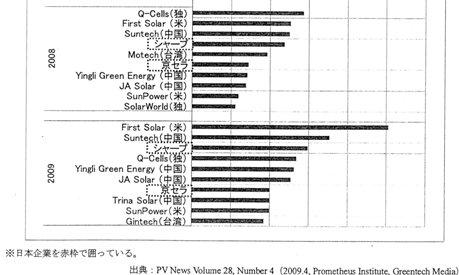 太陽電池生産量