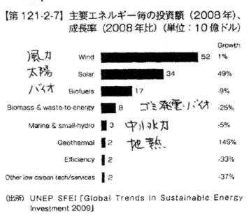 世界の主要エネルギー投資額