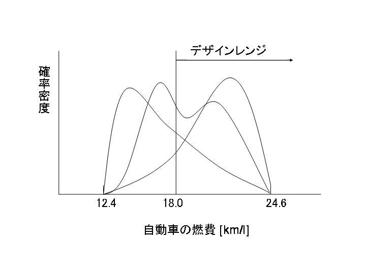 自動車の燃費