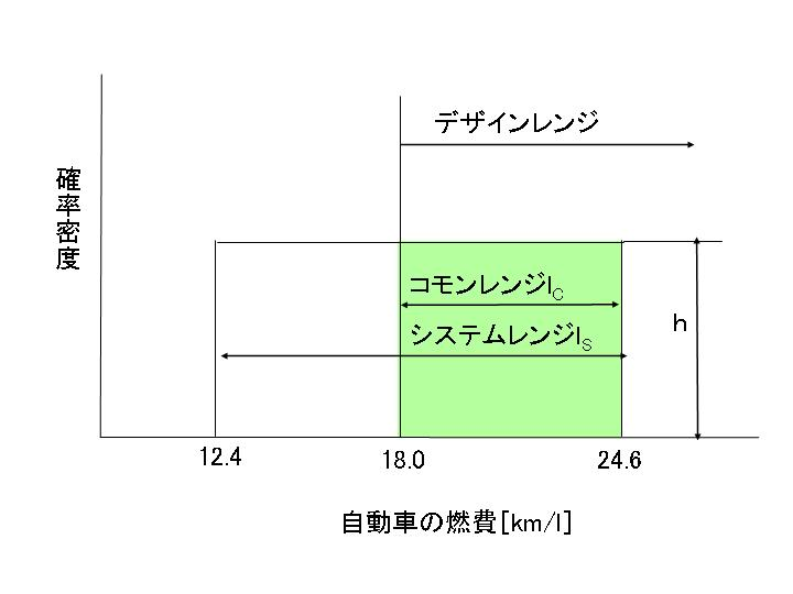 自動車の燃費(一様確率密度分布)