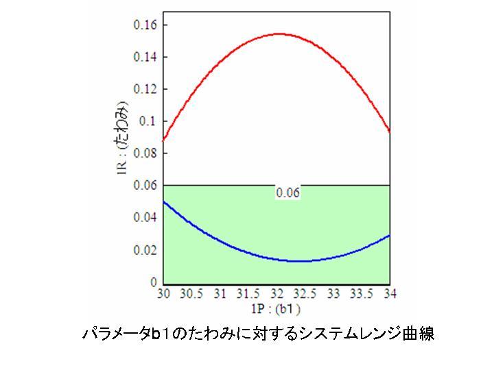 b1のシステムレンジ曲線