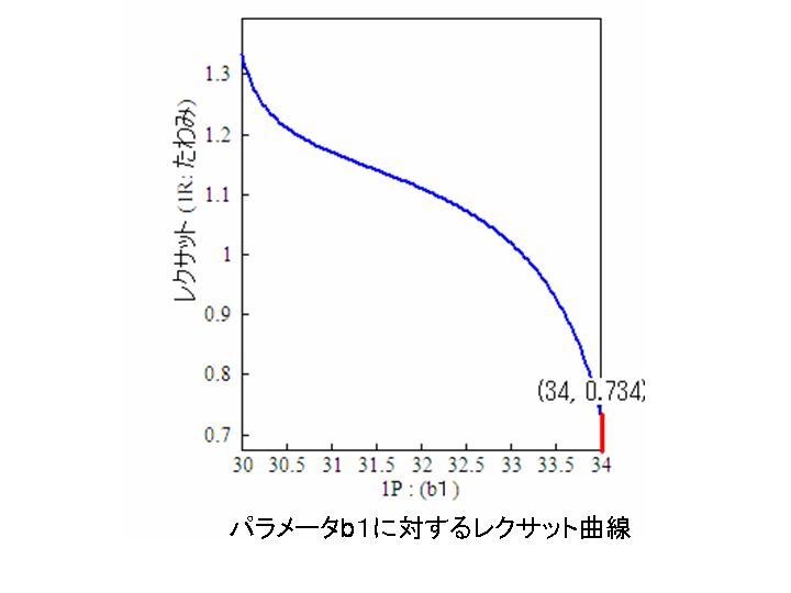 b1に対するたわみのレクサット曲線