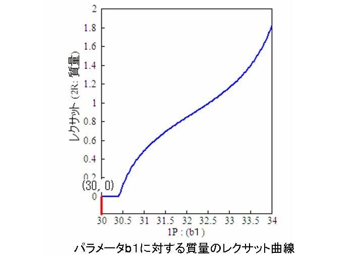 b1に対する質量のレクサット曲線