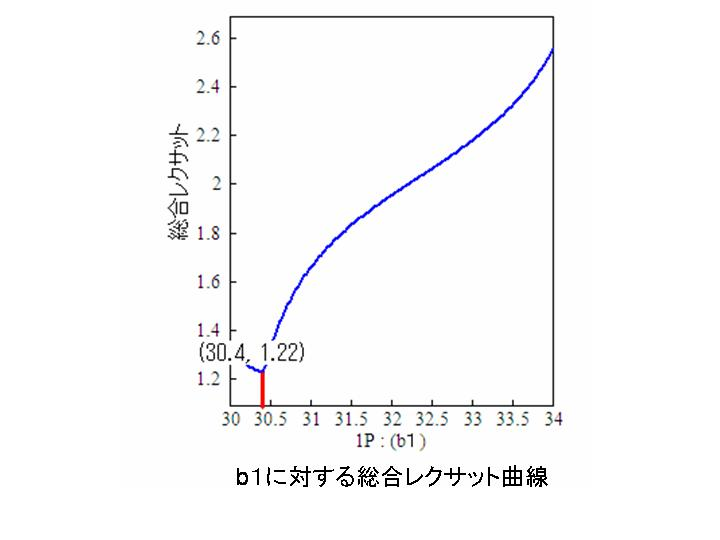 b1に対する総合レクサット曲線