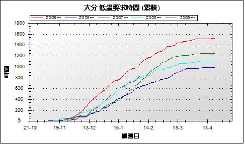 2010-02-07-低温欲求時間2