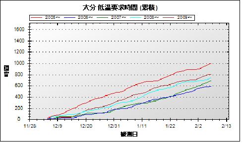 2010-02-07-低温欲求時間