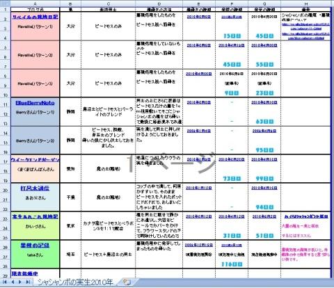 画像2010-05-25-シャシャンボ表