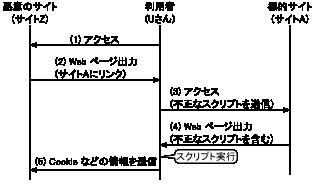 XSS フロー図