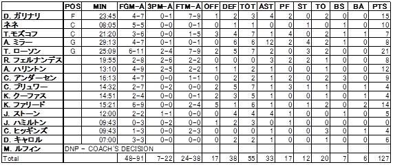2011/12/21 Score DEN