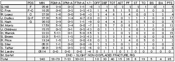 2011-12-23 Scores PHX