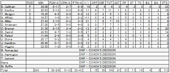2011-12-23 Scores DEN