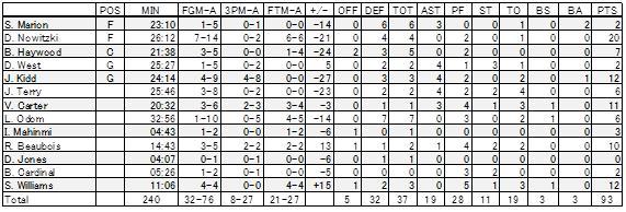 2011-12-26 DAL Scores
