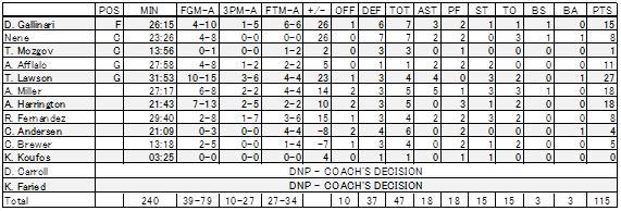 2011-12-26 DEN Scores