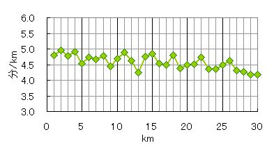 oume2012 pace-graph2