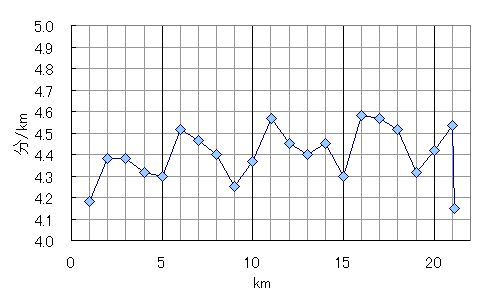mukogawa20120212-graph.jpg
