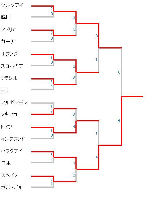 俺らのワールドカップ ウイイレ(10ver) 決勝リーグ