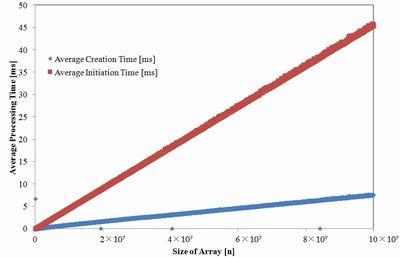 配列サイズと処理時間