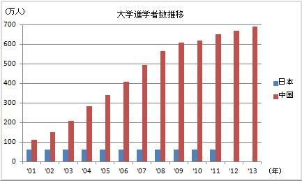 大学進学者数(日中)