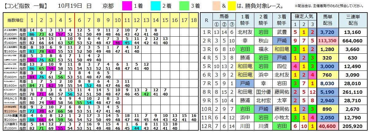 1019京都(日刊コンピ 馬券生活 的中 万馬券 三連単 札幌競馬)