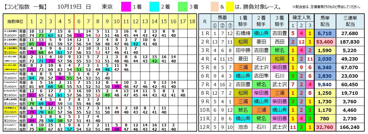 1019東京(日刊コンピ 馬券生活 的中 万馬券 三連単 札幌競馬)