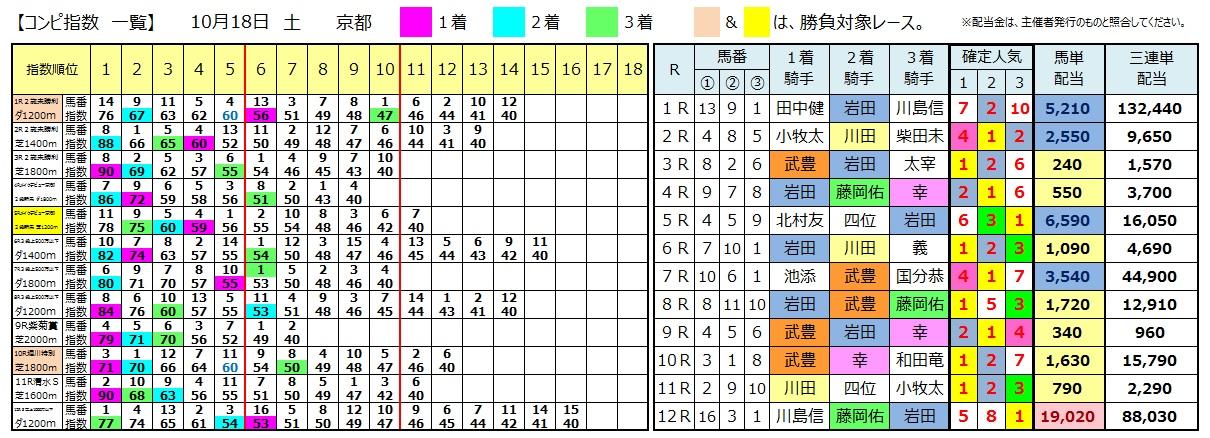 1018京都(日刊コンピ 馬券生活 的中 万馬券 三連単 札幌競馬)