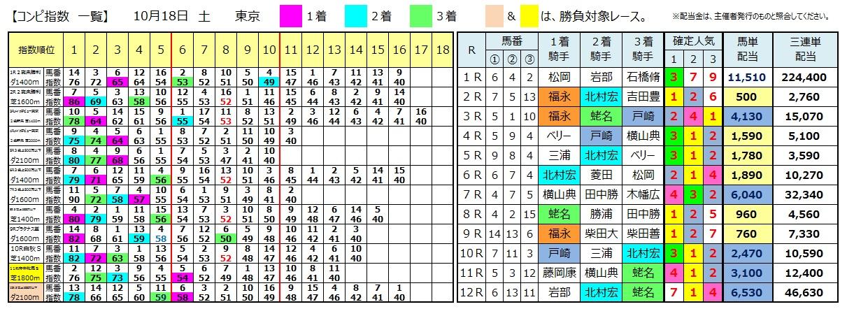1018東京(日刊コンピ 馬券生活 的中 万馬券 三連単 札幌競馬)