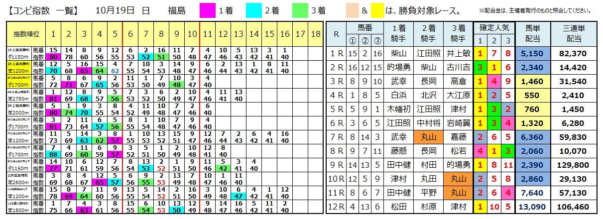 1019福島(日刊コンピ 馬券生活 的中 万馬券 三連単 札幌競馬)