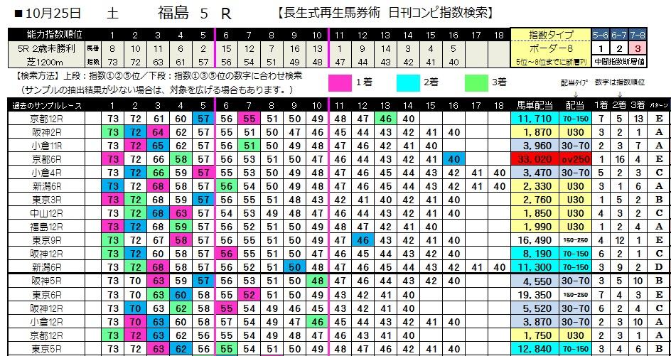 【コンピ指数】1025福島5(日刊コンピ 馬券生活 的中 万馬券 三連単 札幌競馬)