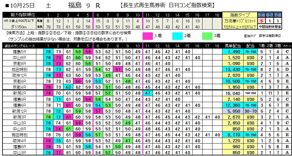 【コンピ指数】1025福島9(日刊コンピ 馬券生活 的中 万馬券 三連単 札幌競馬)