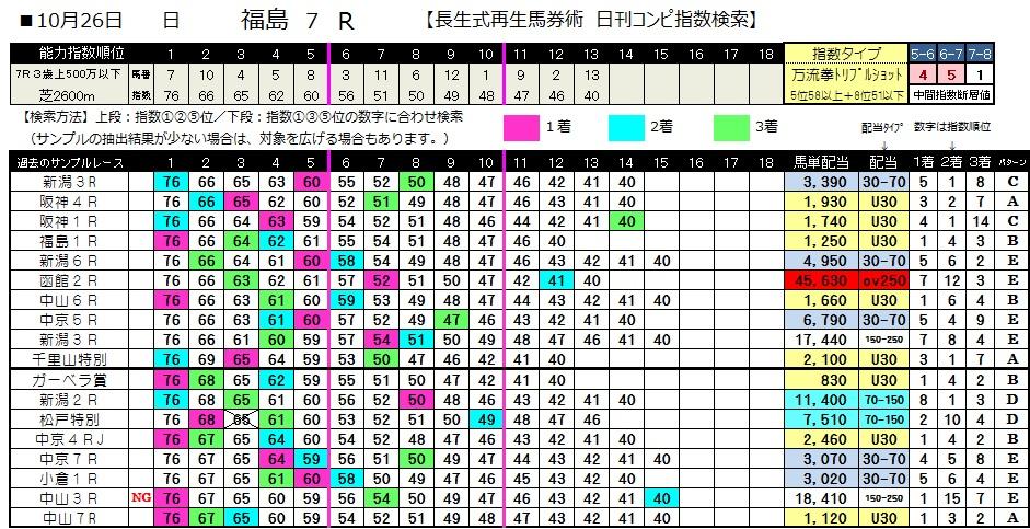 【コンピ指数】1026福島7(日刊コンピ 馬券生活 的中 万馬券 三連単 札幌競馬)