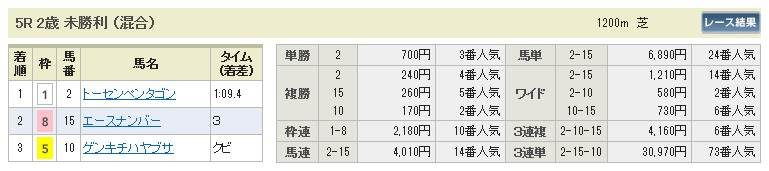 1025福島5(日刊コンピ 馬券生活 的中 万馬券 三連単 札幌競馬)
