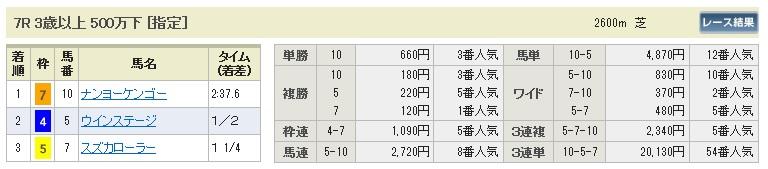 1026福島7(日刊コンピ 馬券生活 的中 万馬券 三連単 札幌競馬)