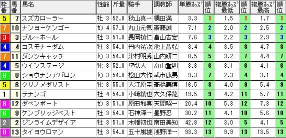 【約30分前オッズ】1026福島7(日刊コンピ 馬券生活 的中 万馬券 三連単 札幌競馬)