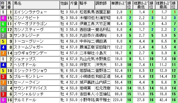 【約30分前オッズ】1025福島9(日刊コンピ 馬券生活 的中 万馬券 三連単 札幌競馬)