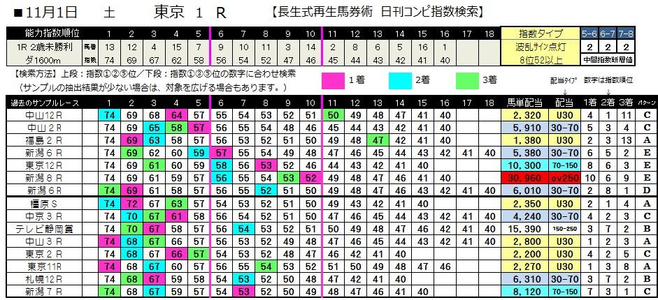【コンピ指数】1101東京1(日刊コンピ 馬券生活 的中 万馬券 三連単 札幌競馬)