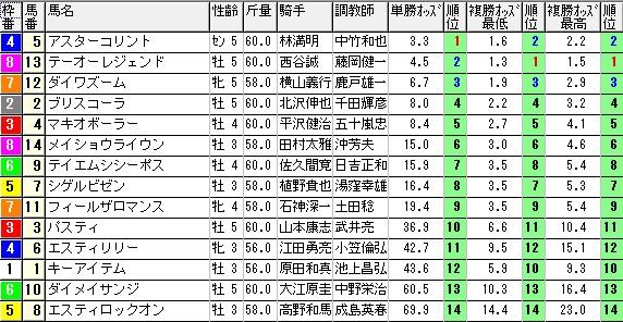 1102福島4(1005オッズ)(日刊コンピ 馬券生活 的中 万馬券 三連単 札幌競馬)