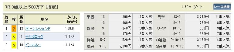 1101福島7(日刊コンピ 馬券生活 的中 万馬券 三連単 札幌競馬)