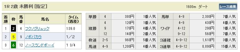 1101東京1(日刊コンピ 馬券生活 的中 万馬券 三連単 札幌競馬)
