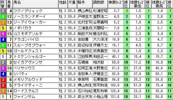 【約30分前オッズ】1101東京1(日刊コンピ 馬券生活 的中 万馬券 三連単 札幌競馬)