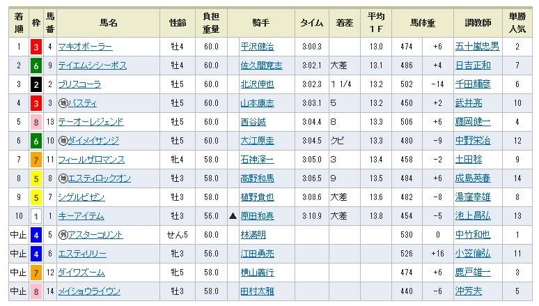 1102福島4(日刊コンピ 馬券生活 的中 万馬券 三連単 札幌競馬)