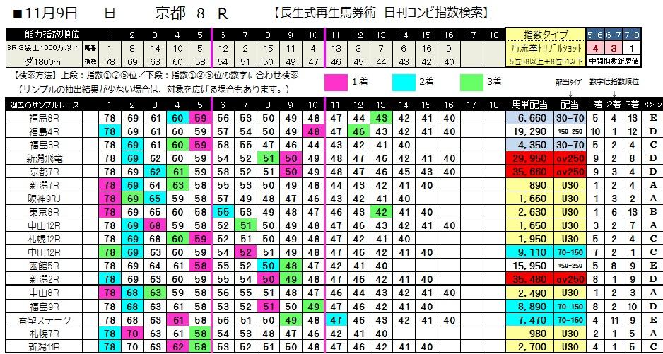 【コンピ指数】1109京都8(日刊コンピ 馬券生活 的中 万馬券 三連単 札幌競馬)