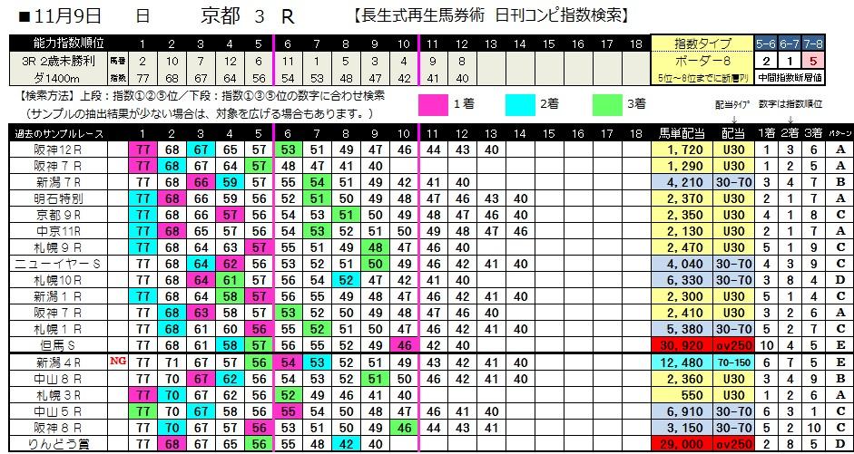 【コンピ指数】1109京都3(日刊コンピ 馬券生活 的中 万馬券 三連単 札幌競馬)