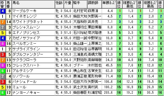1108東京7(1215オッズ)(日刊コンピ 馬券生活 的中 万馬券 三連単 札幌競馬)