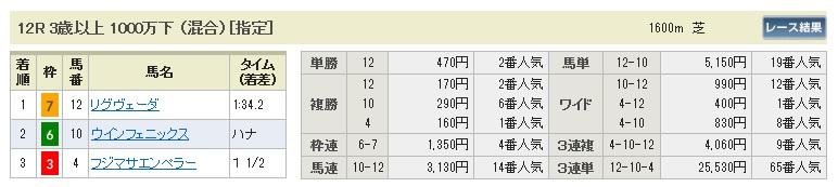 1108東京12(日刊コンピ 馬券生活 的中 万馬券 三連単 札幌競馬)