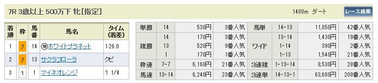 1108東京7(日刊コンピ 馬券生活 的中 万馬券 三連単 札幌競馬)