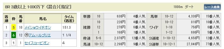 1109京都8(日刊コンピ 馬券生活 的中 万馬券 三連単 札幌競馬)