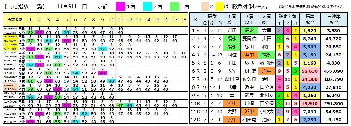 1109京都(日刊コンピ 馬券生活 的中 万馬券 三連単 札幌競馬)